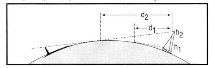 Bild: Sichtweite in Verbindung von Höhe